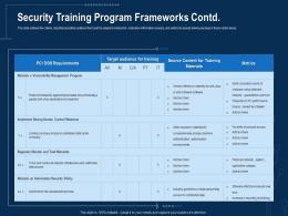 Security Training Program Frameworks Contd Corporate Data Security Awareness Ppt Structure