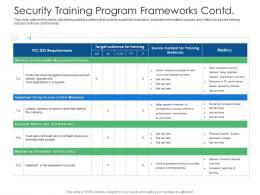 Security Training Program Frameworks Contd Cyber Security Phishing Awareness Training Ppt Slides