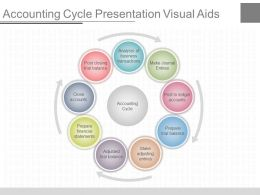 See Accounting Cycle Presentation Visual Aids