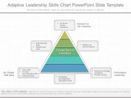 See Adaptive Leadership Skills Chart Powerpoint Slide Template
