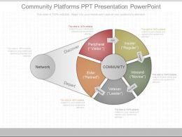 See Community Platforms Ppt Presentation Powerpoint