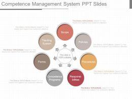 See Competence Management System Ppt Slides