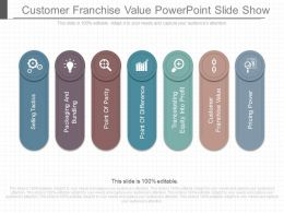 See Customer Franchise Value Powerpoint Slide Show