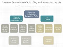See Customer Research Satisfaction Diagram Presentation Layouts