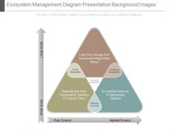See Ecosystem Management Diagram Presentation Background Images