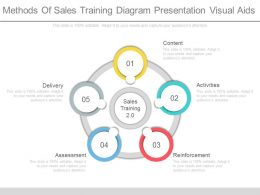 see_methods_of_sales_training_diagram_presentation_visual_aids_Slide01