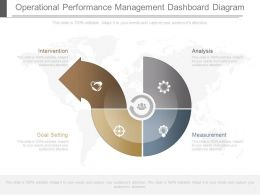 See Operational Performance Management Dashboard Diagram