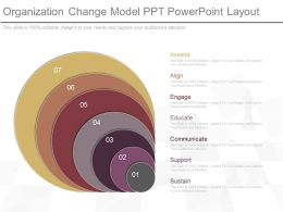 See Organization Change Model Ppt Powerpoint Layout