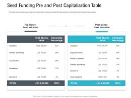 Seed Funding Pre And Post Capitalization Table Pitch Deck Raise Seed Capital Angel Investors Ppt Information