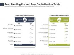 Seed Funding Pre And Post Capitalization Table Raise Start Up Capital From Angel Investors Ppt Pictures