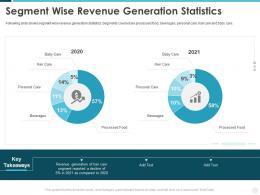 Segment Wise Revenue Generation Statistics Building Effective Brand Strategy Attract Customers