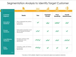 Segmentation Analysis To Identify Target Customer