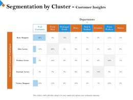 Segmentation By Cluster Customer Insights Fish Seafood Ppt Powerpoint Presentation Styles Display