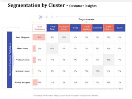 Segmentation By Cluster Customer Insights Meat Lovers Ppt Powerpoint Presentation Layouts Icons