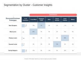 Segmentation By Cluster Customer Insights Ppt Powerpoint Presentation Outline Background Designs