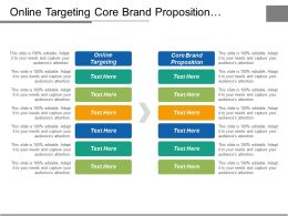 Select Online Targeting Core Brand Proposition Product Incubators