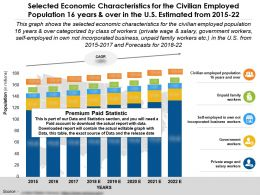 Selected Economic Characteristics Civilian Employed Population 16 Years Over In US 2015-22