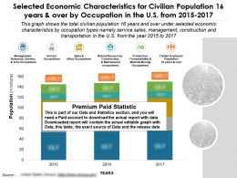 Selected Economic Characteristics Civilian Population 16 Years By Occupation In US 2015-2017