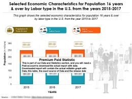 Selected Economic Characteristics For 16 Years And Over By Labor Type In US From 2015-17