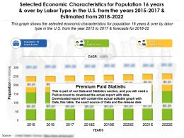 Selected Economic Characteristics For 16 Years Over By Labor Type US From The Years 2015-22