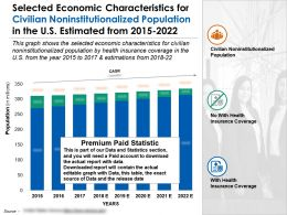 Selected Economic Characteristics For Civilian Noninstitutionalized Population US 2015-2022