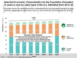 Selected Economic Characteristics For Females 16 Years And Over By Labor Type In US 2015-2022