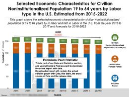 Selected Economic Characteristics For Noninstitutionalized 19 To 64 Years By Labor Type In US 2015-22