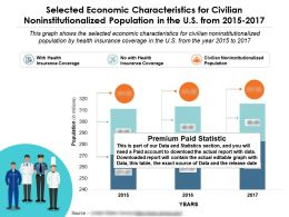 Selected Economic Characteristics For Noninstitutionalized Population In The US From 2015-17