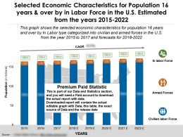Selected Economic Characteristics For Population 16 Years And Over By In Labor Force In US Years 2015-2022
