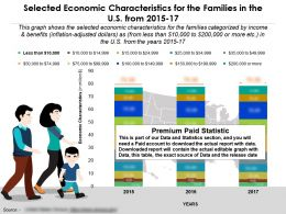Selected Economic Characteristics For The Families In The US From 2015-17