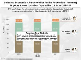 Selected Economic Characteristics For The Population Females 16 Years And Over By Labor Type In US 2015-17