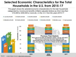 Selected Economic Characteristics For The Total Households In The US From 2015-17