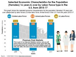Selected Economic Characteristics Population Females 16 Years By Labor Force Type In US 2015-17