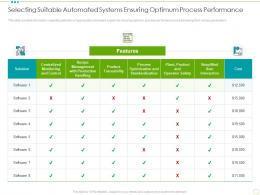 Selecting Suitable Automated Systems Ensuring Optimum Process Performance Food Safety Excellence