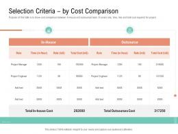 Selection Criteria By Cost Comparison Project Management Team Building Ppt Mockup