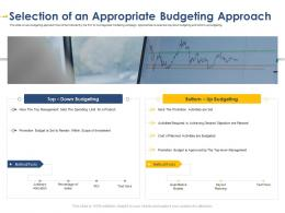 Selection Of An Appropriate Budgeting Developing Integrated Marketing Plan New Product Launch