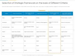 Selection Of Strategic Framework On The Basis Of Different Criteria Ppt Powerpoint Presentation Ideas