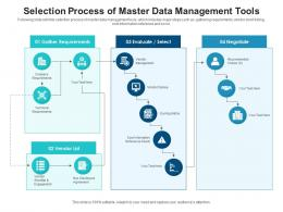 Selection Process Of Master Data Management Tools