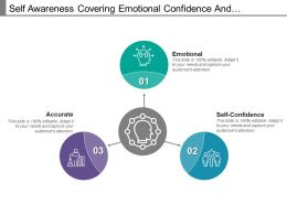 Self Awareness Covering Emotional Confidence And Assessment