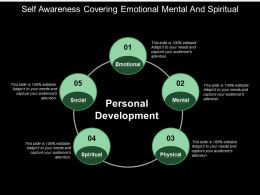 Self Awareness Covering Emotional Mental And Spiritual