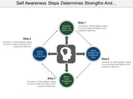 Self Awareness Steps Determines Strengths And Development Plan Area