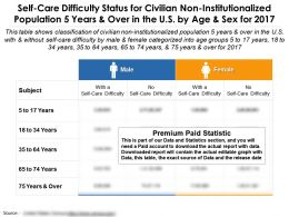 Self Care Difficulty Status For Non Institutionalized Population 5 Years And Over US By Age For 2017