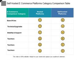 Self Hosted E Commerce Platforms Category Comparison Table