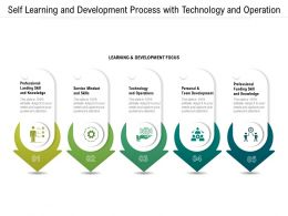 Self Learning And Development Process With Technology And Operation