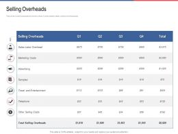 Selling Overheads Entertainment Ppt Powerpoint Presentation Gallery Picture