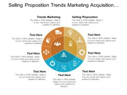 Selling Proposition Trends Marketing Acquisition Program Roi Models Cpb