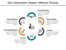 Sem Optimization Ideation Methods Diversity Management Revenue Model Cpb