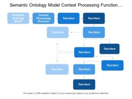 Semantic Ontology Model Context Processing Function Communications Functions
