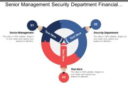 Senior Management Security Department Financial Analysis Risk Management Department