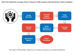 Seo Pitch Backlinks Increase Online Presence Traffic Analysis Goal Monitoring Clients Feedback